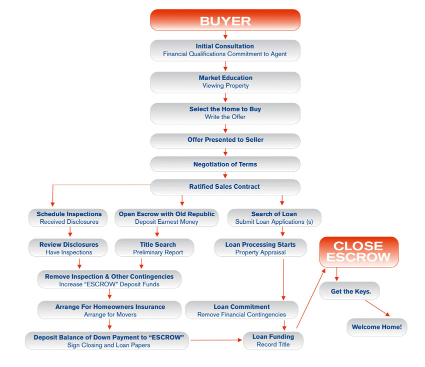 Home Purchasing Flowchart Buyers Maui Real Estate Real Estate